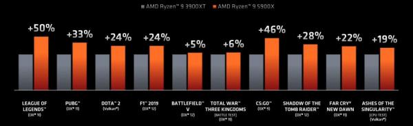 AMD Ryzen 9 5900X CPU Review 3