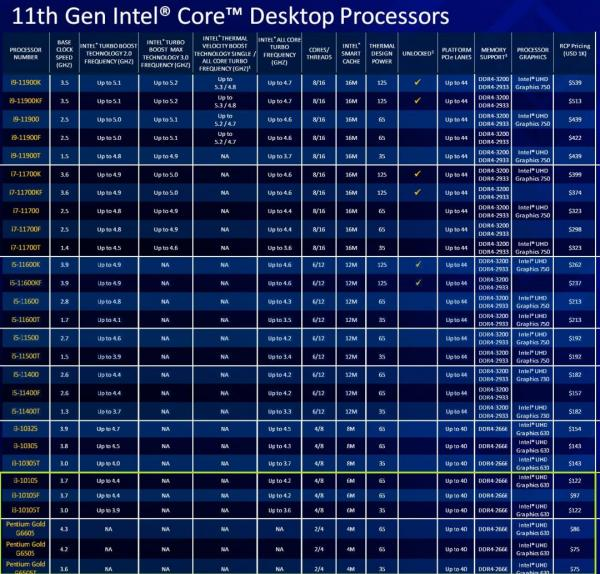 Intel Launches new 11th Gen Intel Core CPUs 1