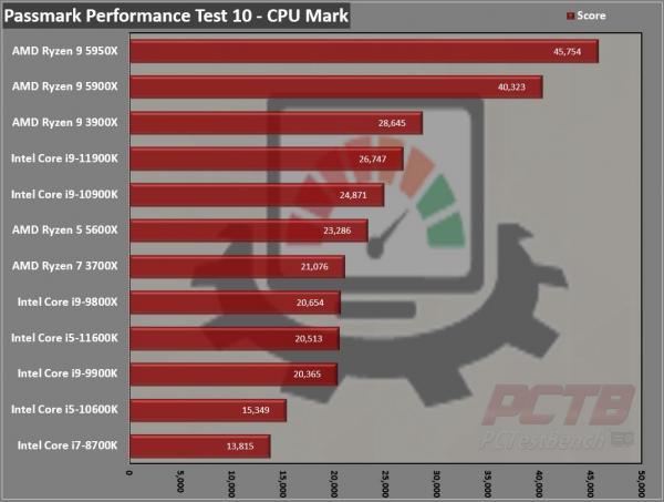 Intel Core i9-11900K CPU Review 6