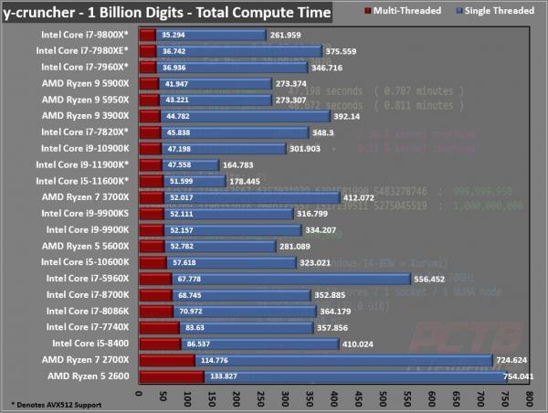 Intel Core i9-11900K CPU Review 8