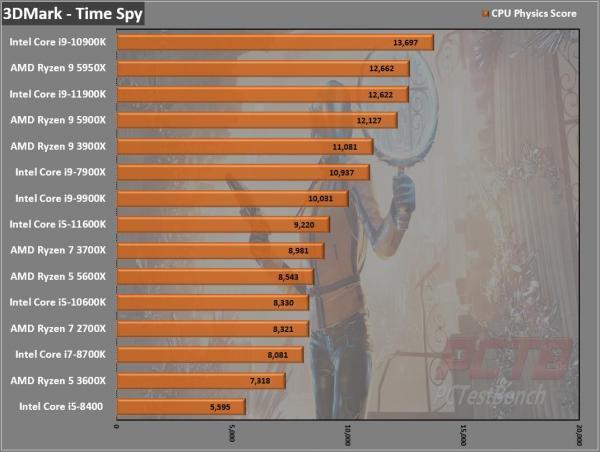 Intel Core i9-11900K CPU Review 2