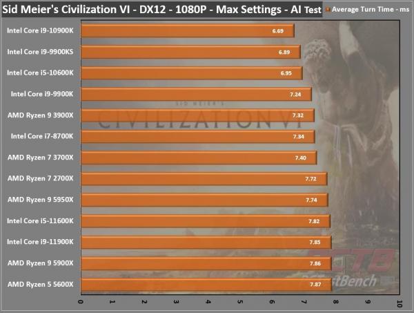 Intel Core i9-11900K CPU Review 1