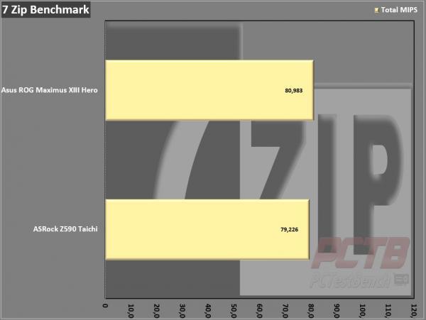 ASRock Z590 Taichi Motherboard Review 11