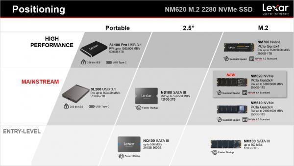 Lexar NM620 M.2 512GB SSD Review 1