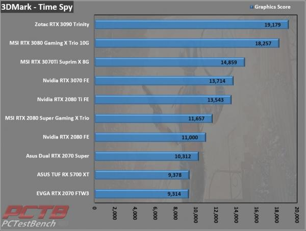 MSI GeForce RTX 3070 Ti SUPRIM X 8G Review 4
