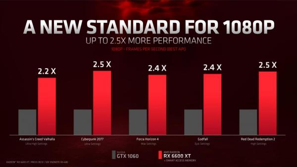 AMD Introduces the Radeon RX 6600 XT Graphics Card 1