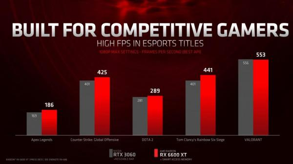 AMD Introduces the Radeon RX 6600 XT Graphics Card 3