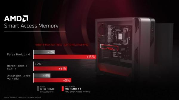 AMD Introduces the Radeon RX 6600 XT Graphics Card 6